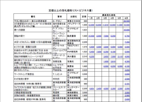 せどり用の定価以上のビジネス書2005年6月のリストの画像